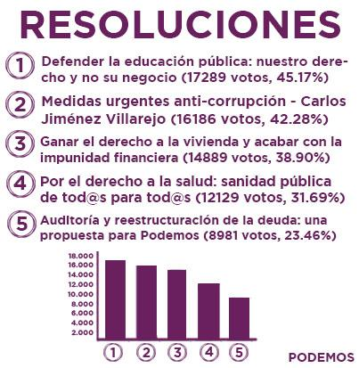 Le 5 risoluzioni approvate dall'Assemblea cittadina di Podemos